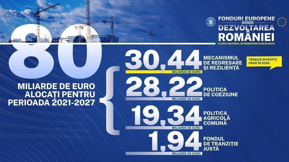 """România primește de la UE 80 de miliarde de euro, nu doar 30. Precizările lui Rareș Bogdan: """"Noua linie de atac este pe o idee complet falsă"""""""